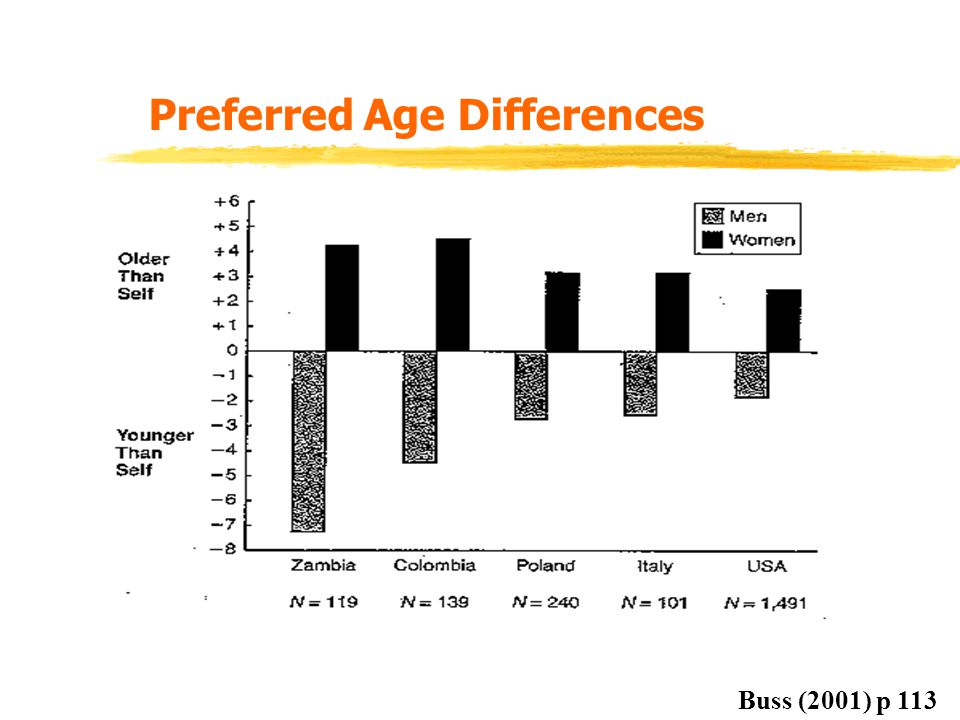 Preferred Age Differences
