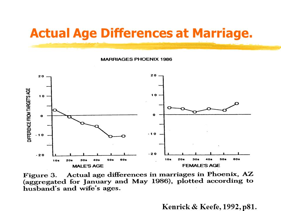 Actual Age Differences at Marriage.