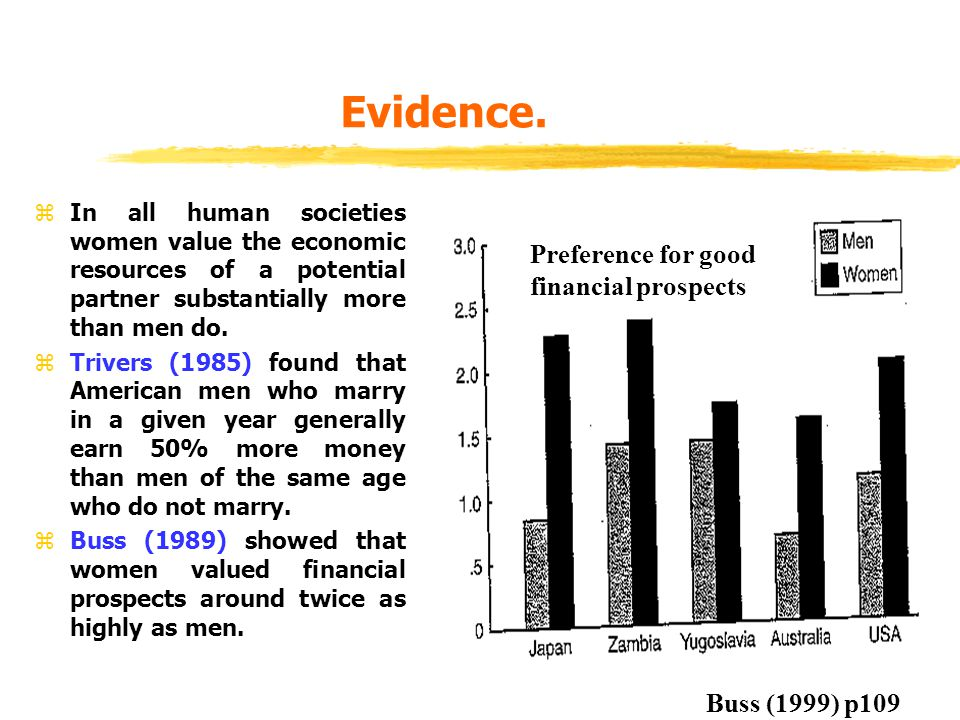 Evidence. Preference for good financial prospects Buss (1999) p109