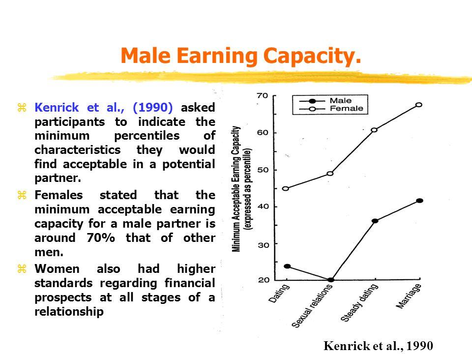 Male Earning Capacity. Kenrick et al., 1990