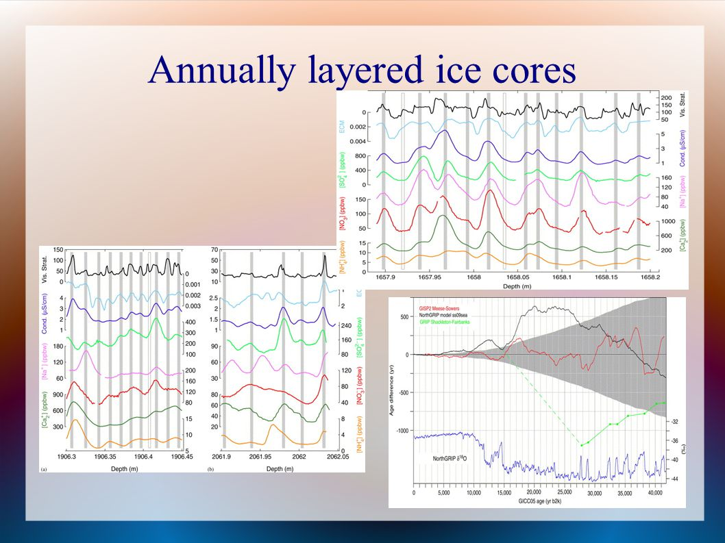 Annually layered ice cores