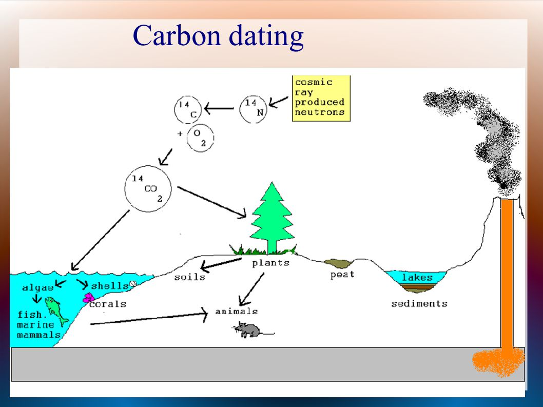 Carbon dating 14