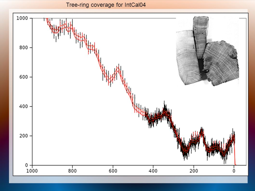 Tree-ring coverage for IntCal04