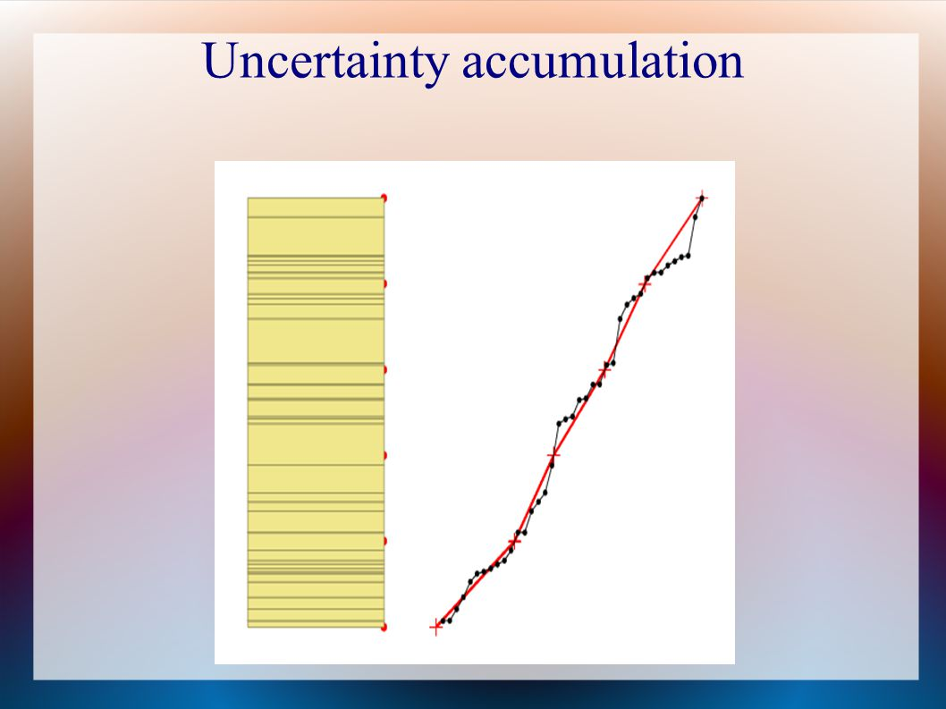 Uncertainty accumulation