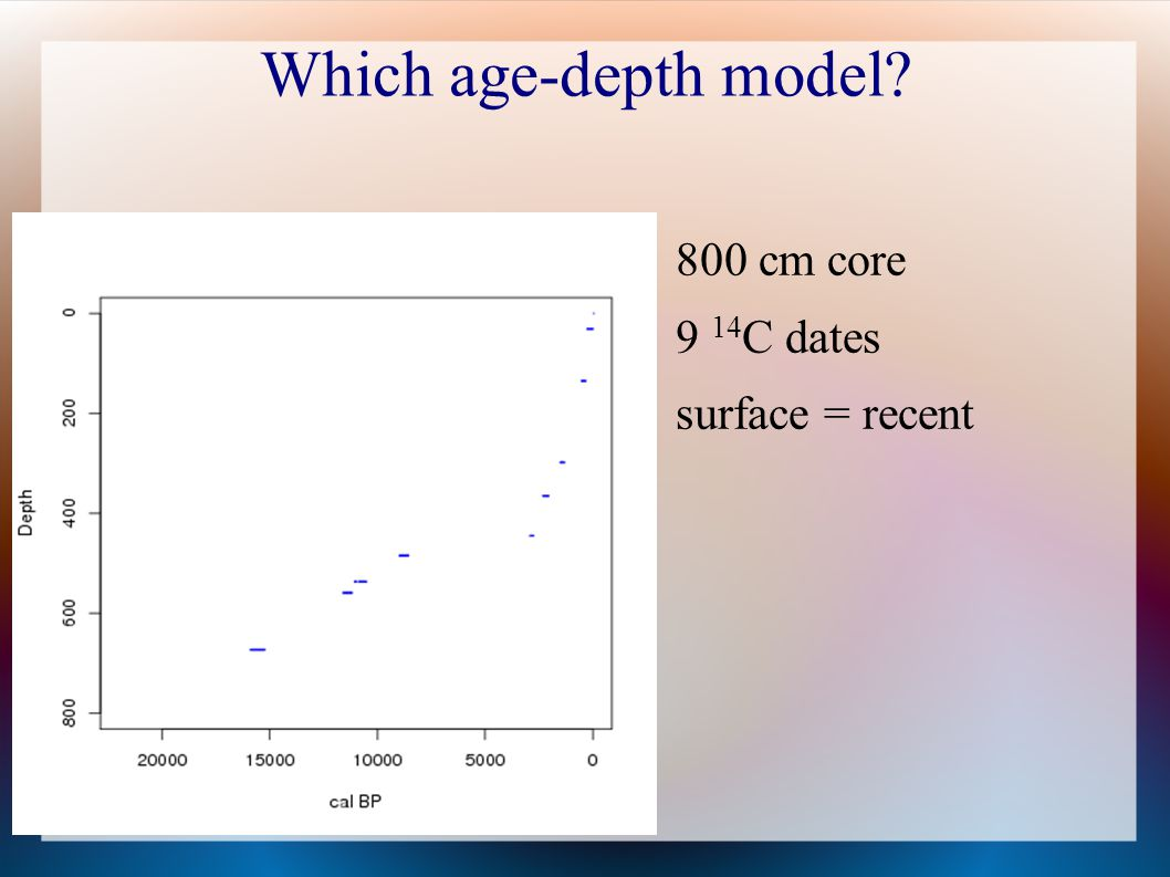 Which age-depth model 800 cm core 9 14C dates surface = recent 29
