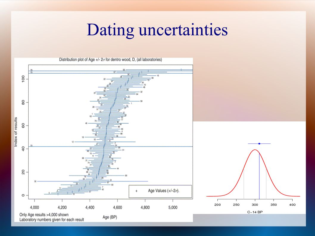 Dating uncertainties 39