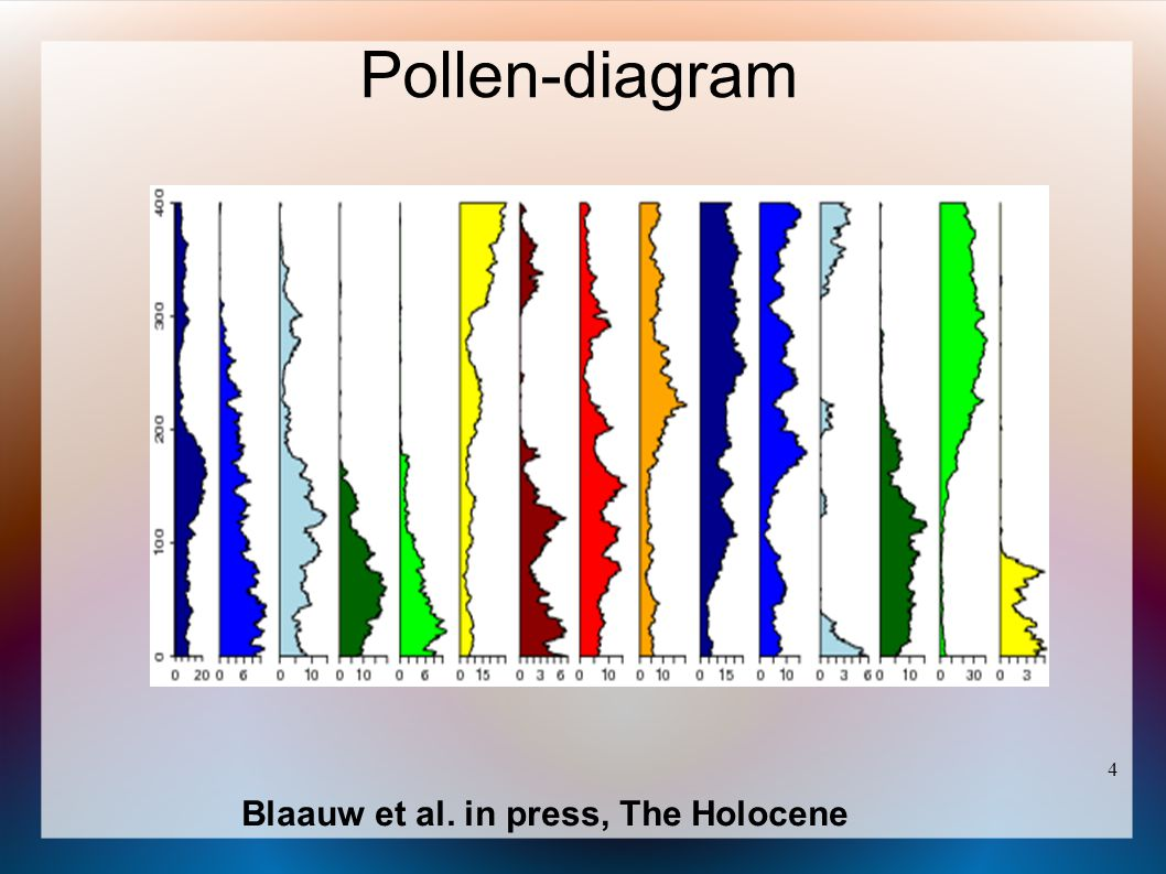 Pollen-diagram 4 Blaauw et al. in press, The Holocene 4 4