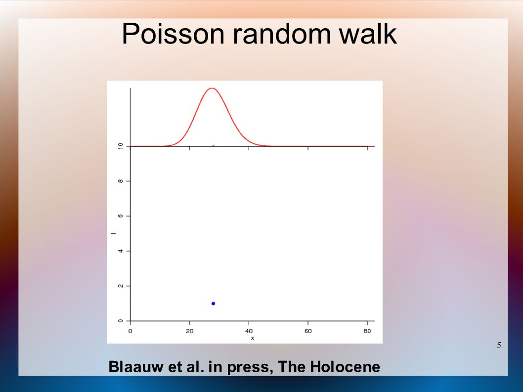 Poisson random walk 5 Blaauw et al. in press, The Holocene 5 5