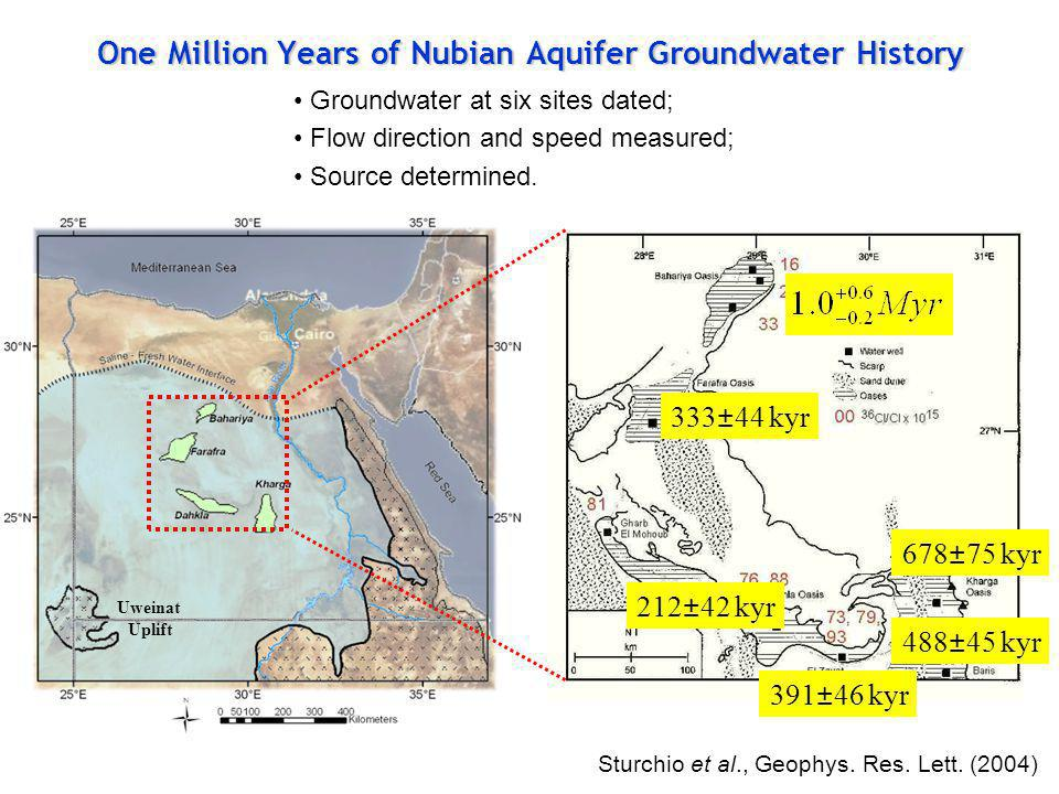 One Million Years of Nubian Aquifer Groundwater History