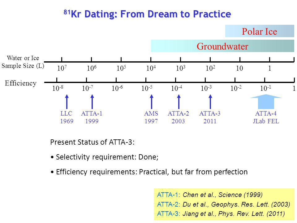 81Kr Dating: From Dream to Practice