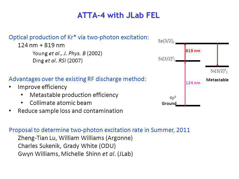 ATTA-4 with JLab FEL Optical production of Kr* via two-photon excitation: 124 nm + 819 nm. Young et al., J. Phys. B (2002)