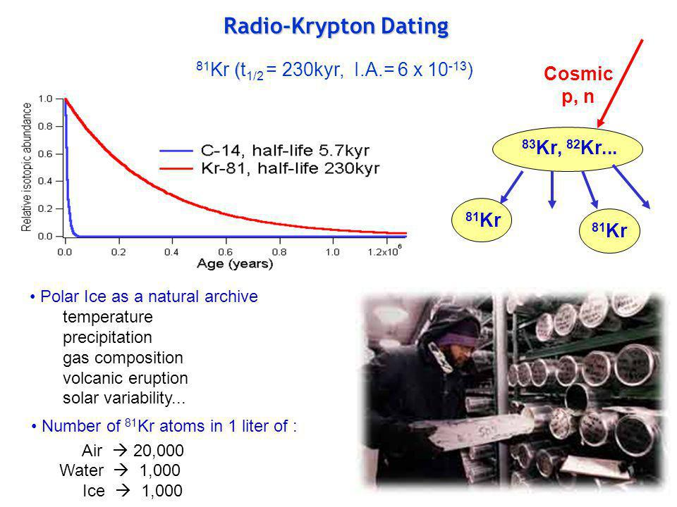 Radio-Krypton Dating 81Kr (t1/2 = 230kyr, I.A.= 6 x 10-13) Cosmic p, n