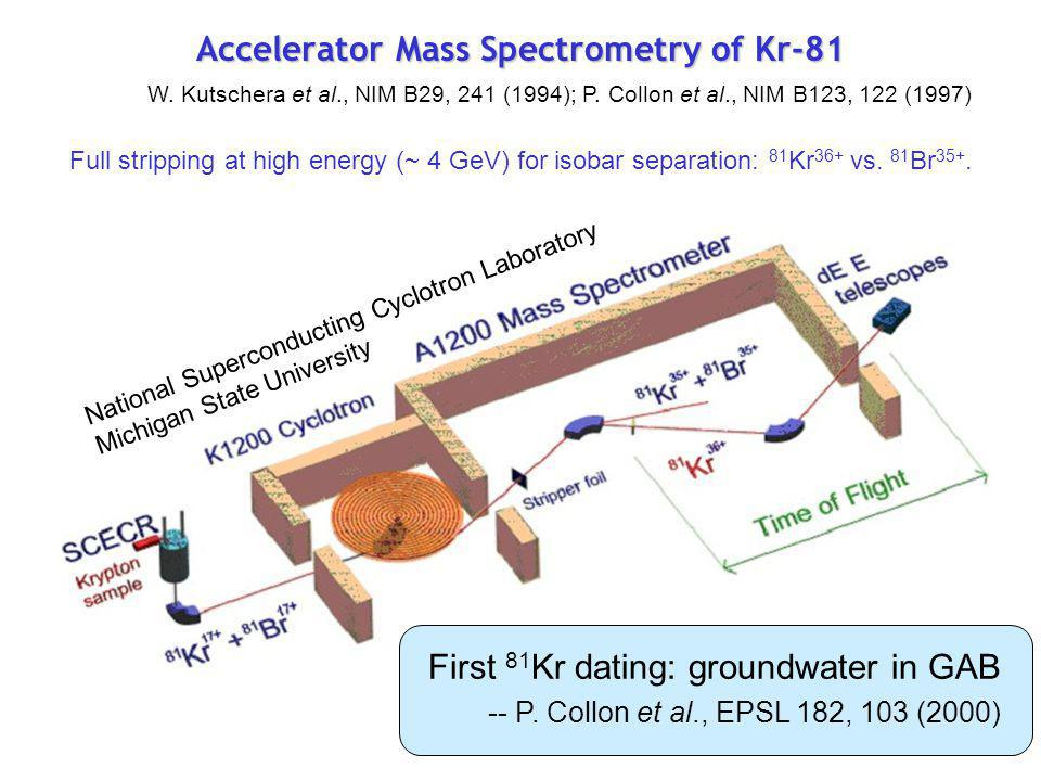 Accelerator Mass Spectrometry of Kr-81