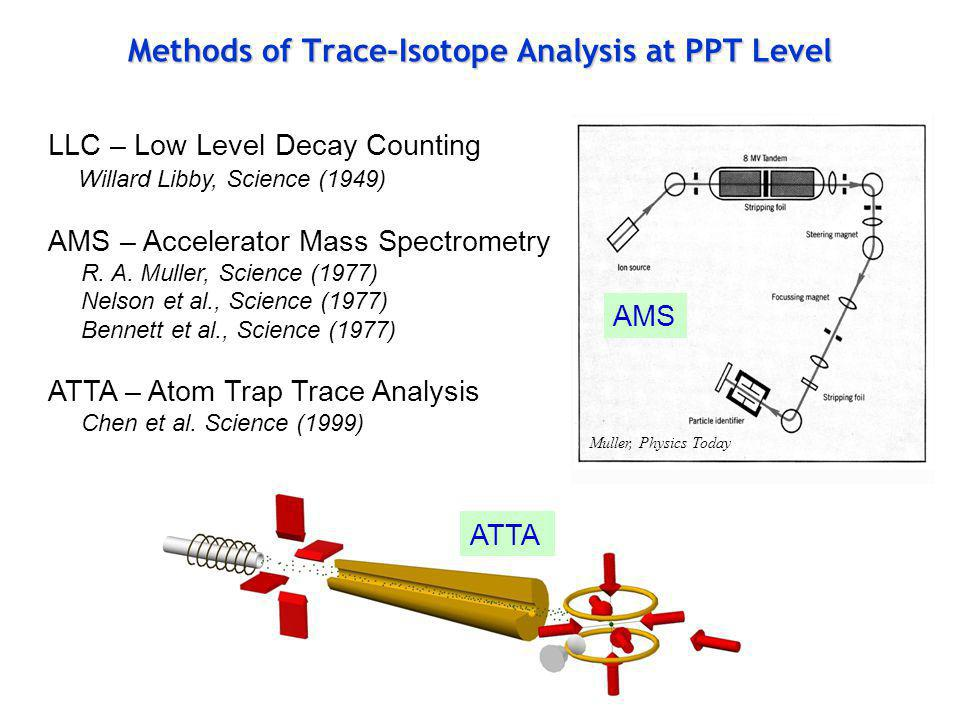 Methods of Trace-Isotope Analysis at PPT Level