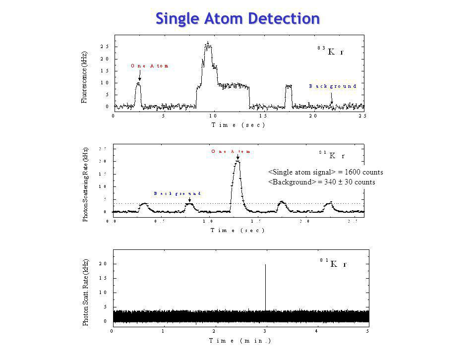 Single Atom Detection <Single atom signal> = 1600 counts