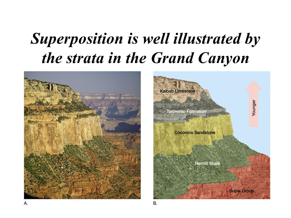 Superposition is well illustrated by the strata in the Grand Canyon