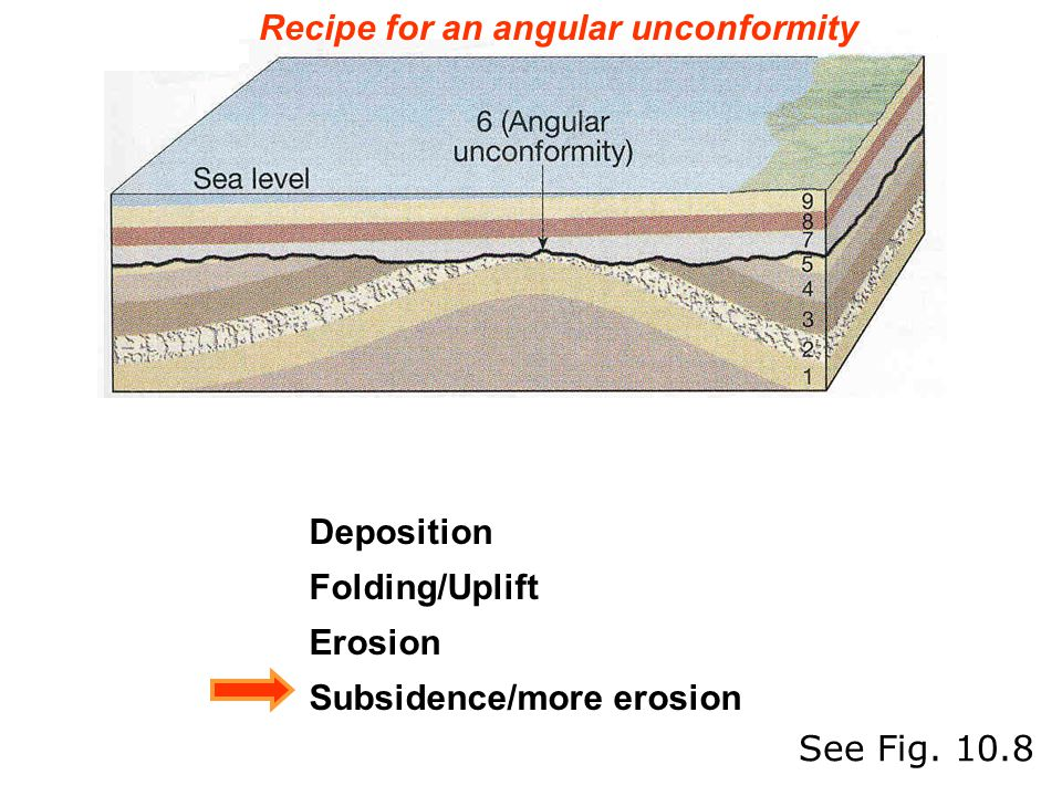 Recipe for an angular unconformity