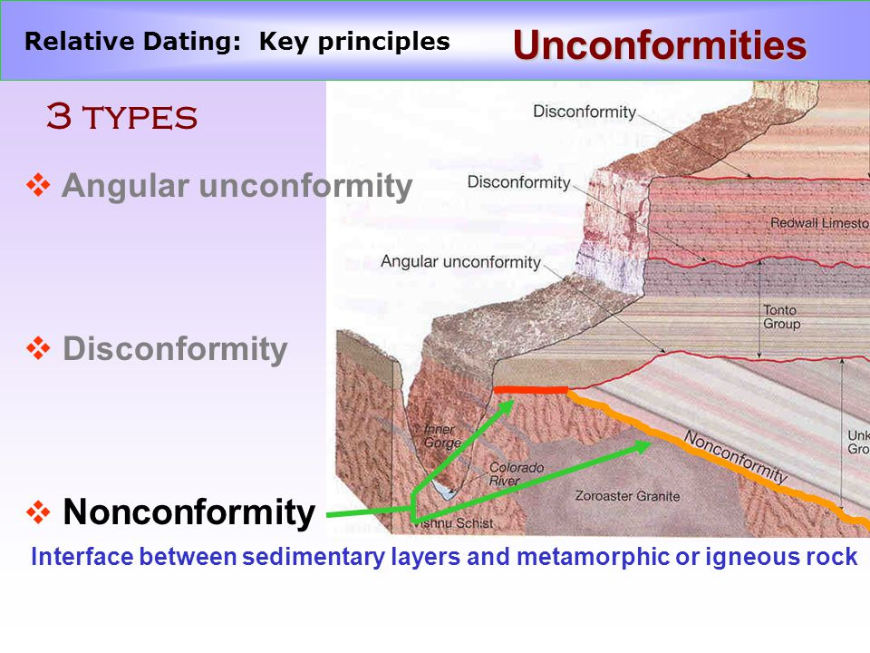 what are 3 methods of dating rocks This illustrates the whole problem with the radioactive dating of using mother daughter methods it is possible to date rocks that solidified out of their.