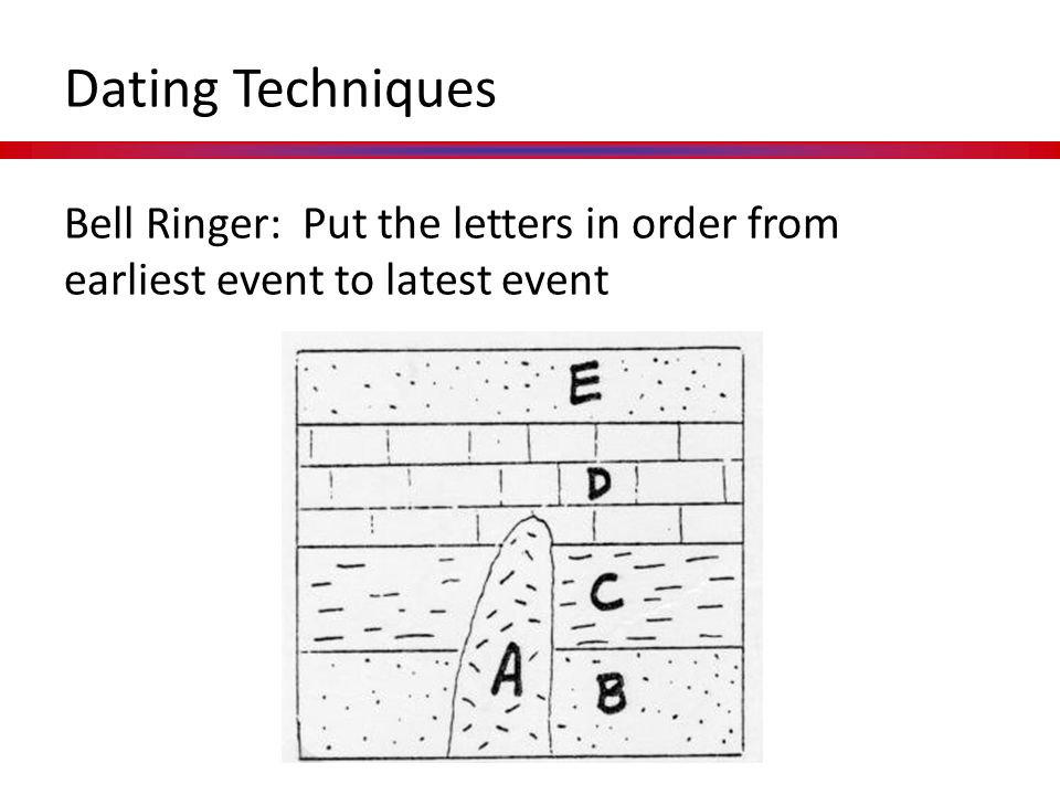 Dating Techniques Bell Ringer: Put the letters in order from earliest event to latest event