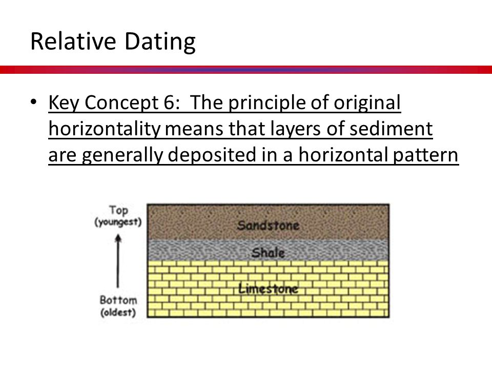 Relative Dating Key Concept 6: The principle of original horizontality means that layers of sediment are generally deposited in a horizontal pattern.