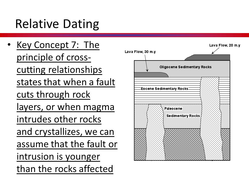 absolute and relative dating anthropology definition
