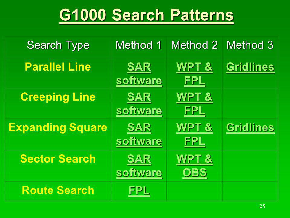 G1000 Search Patterns Search Type Method 1 Method 2 Method 3