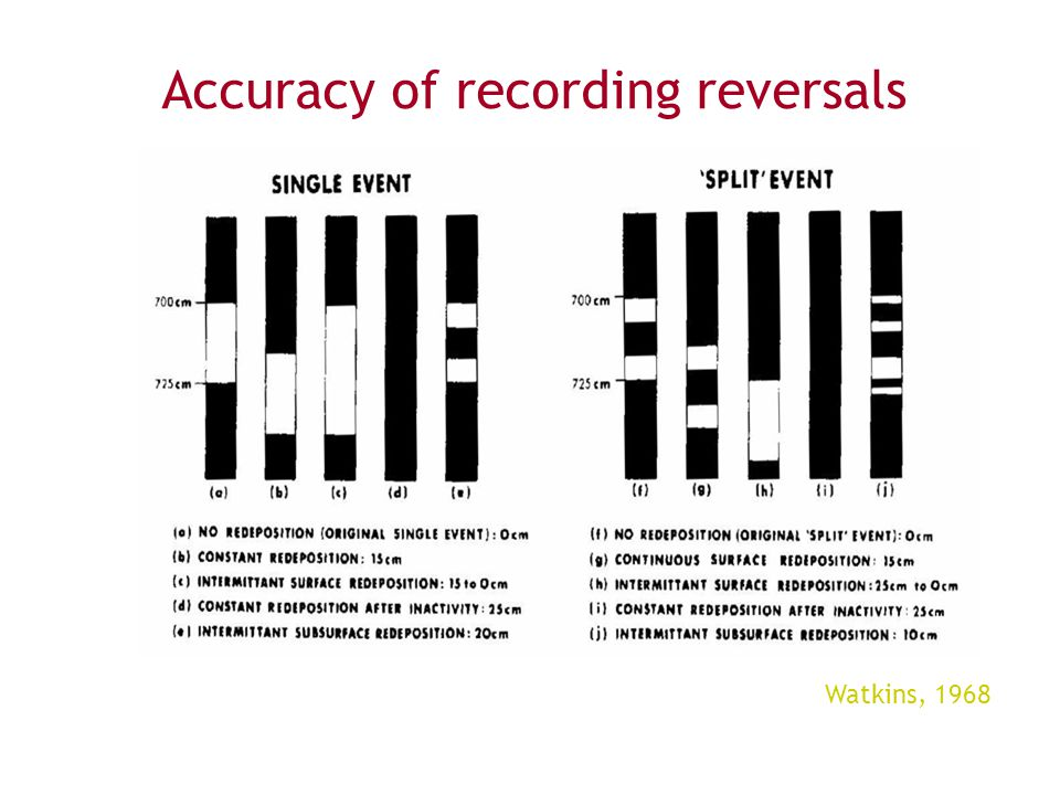 Accuracy of recording reversals