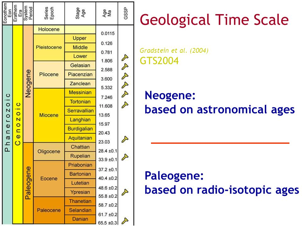 Geological Time Scale Gradstein et al. (2004) GTS2004