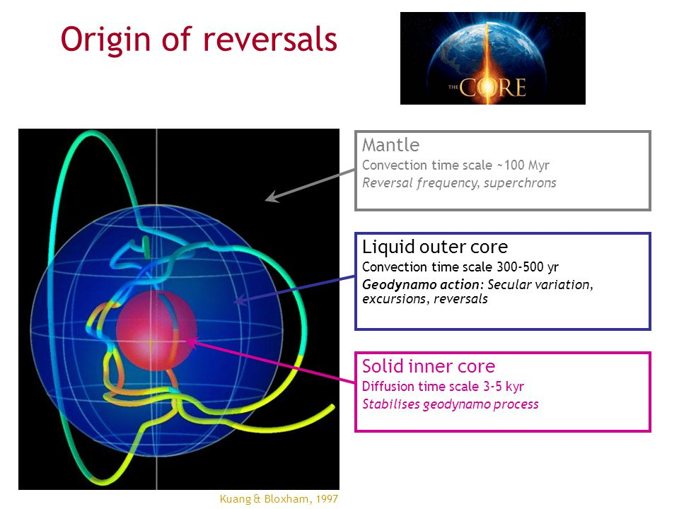 Origin of reversals Mantle Liquid outer core Solid inner core