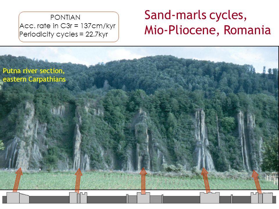 Sand-marls cycles, Mio-Pliocene, Romania PONTIAN