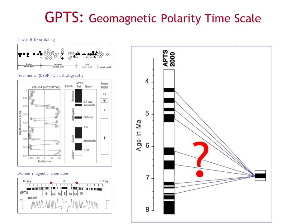 GPTS: Geomagnetic Polarity Time Scale