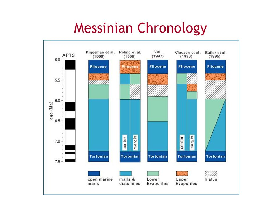 Messinian Chronology