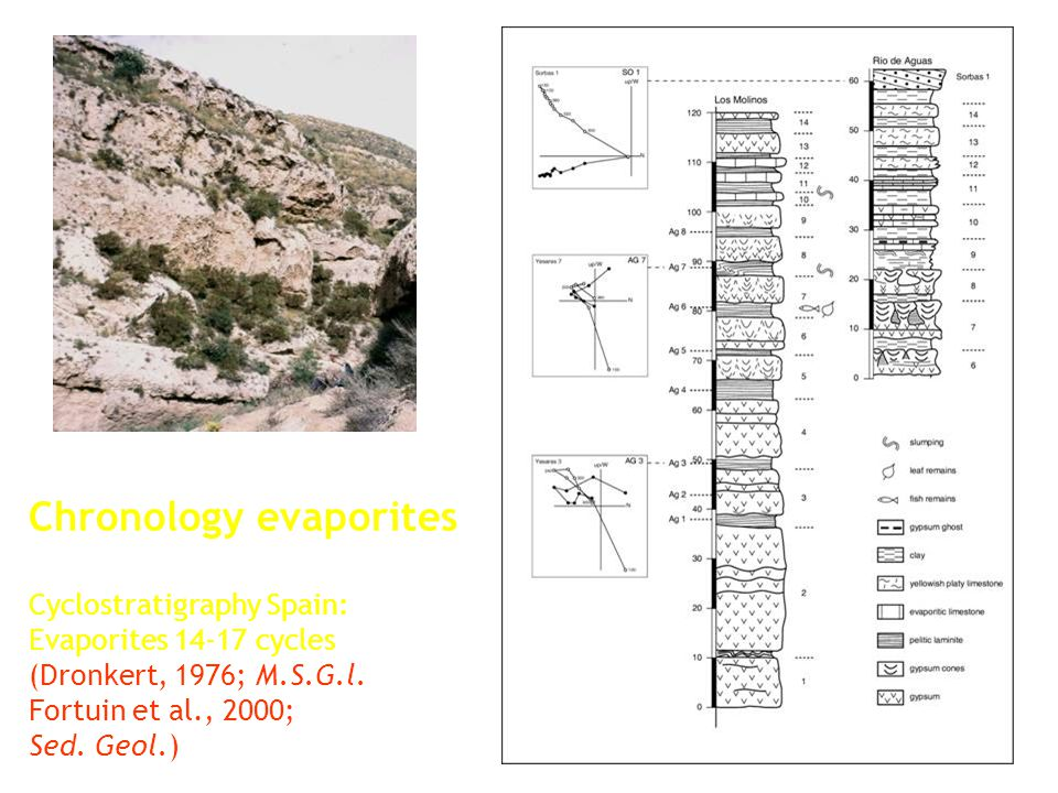 Chronology evaporites