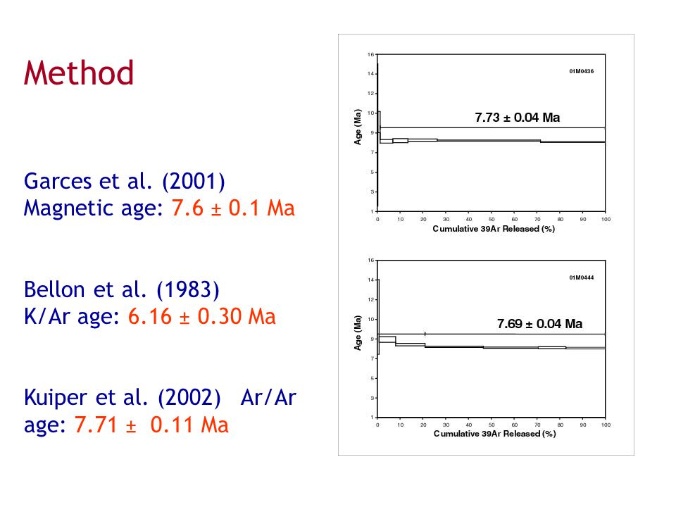 Method Garces et al. (2001) Magnetic age: 7.6 ± 0.1 Ma