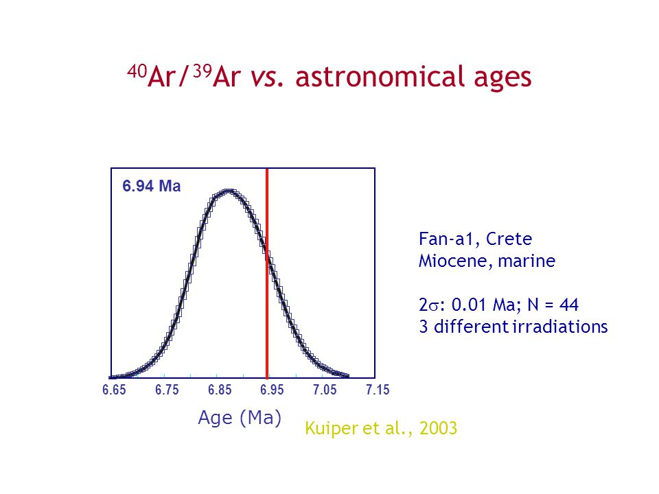 40Ar/39Ar vs. astronomical ages