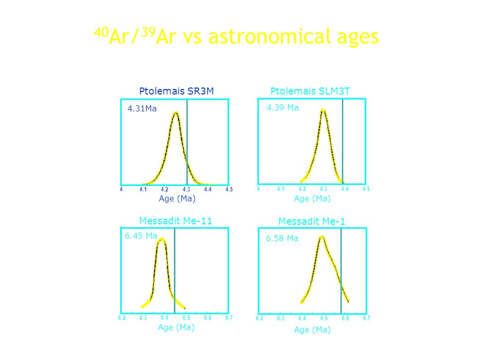 40Ar/39Ar vs astronomical ages