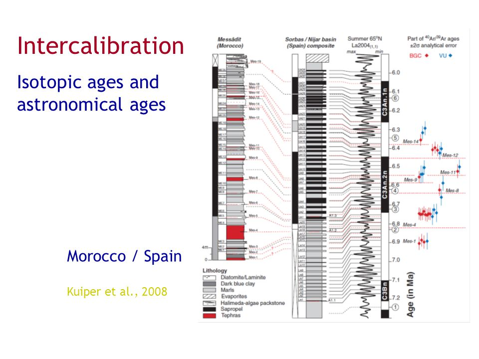 Intercalibration Isotopic ages and astronomical ages Morocco / Spain