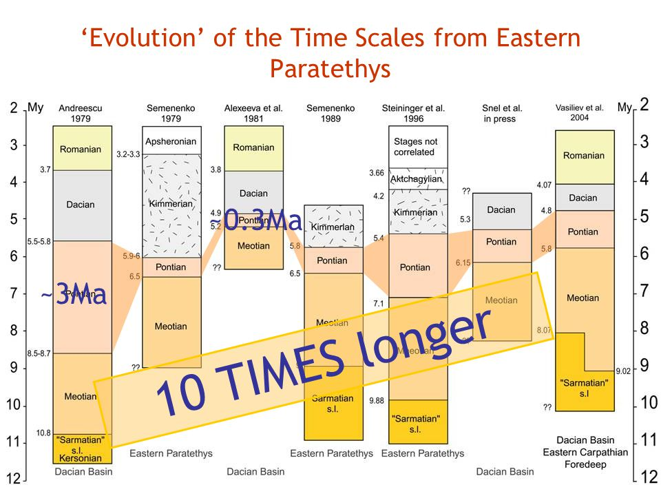 'Evolution' of the Time Scales from Eastern Paratethys