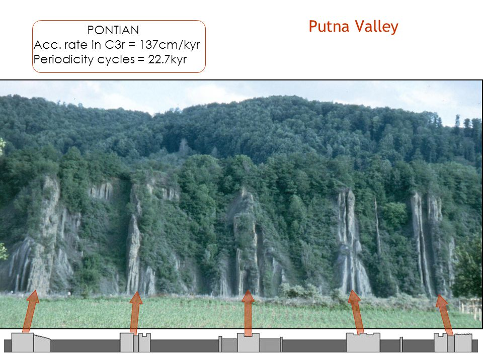 Putna Valley PONTIAN Acc. rate in C3r = 137cm/kyr