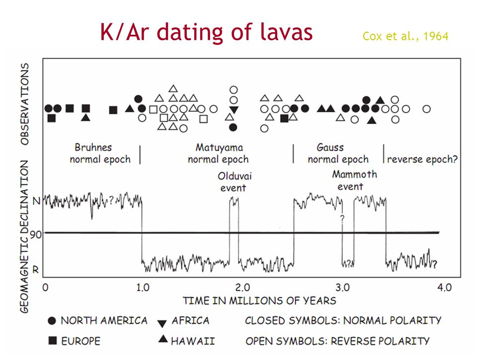 K/Ar dating of lavas Cox et al., 1964