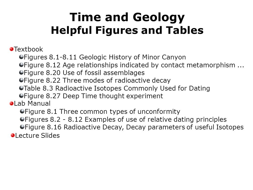 Time and Geology Helpful Figures and Tables