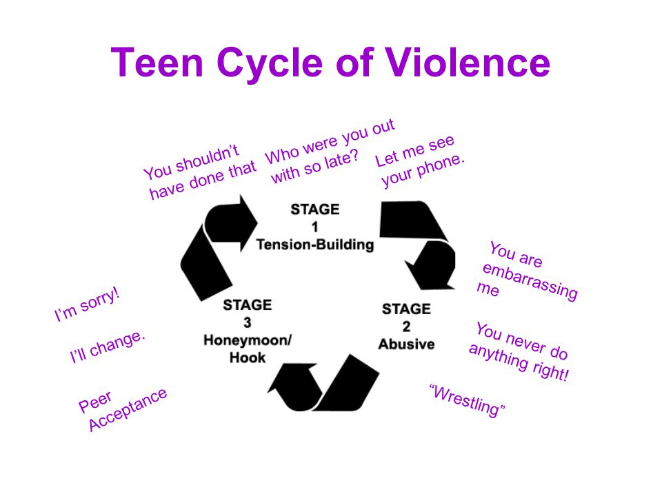 Teen Cycle of Violence Who were you out with so late