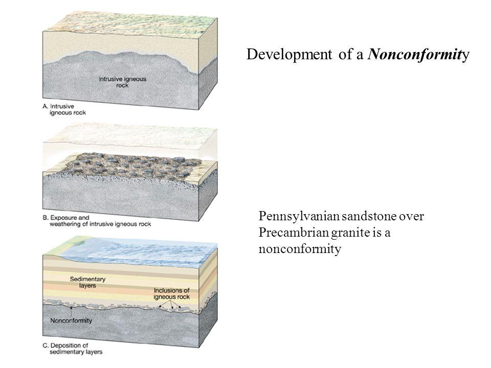 Development of a Nonconformity