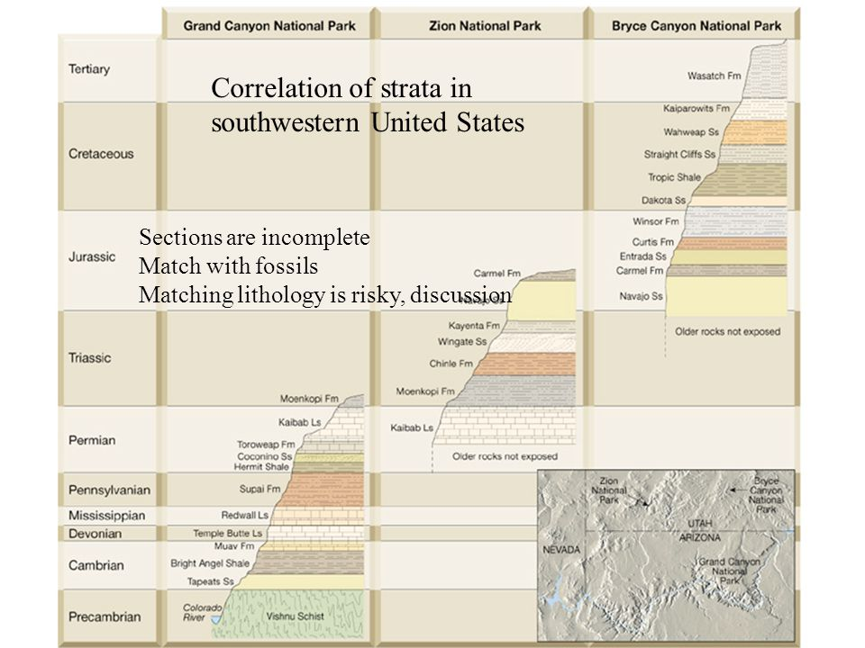 Correlation of strata in southwestern United States