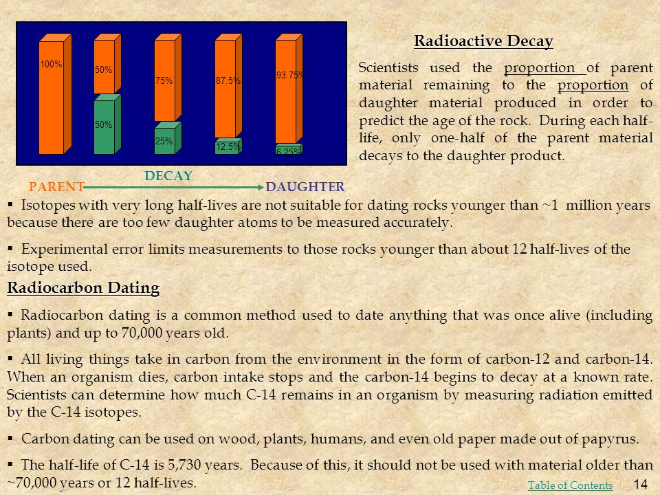 Radioactive Decay Radiocarbon Dating