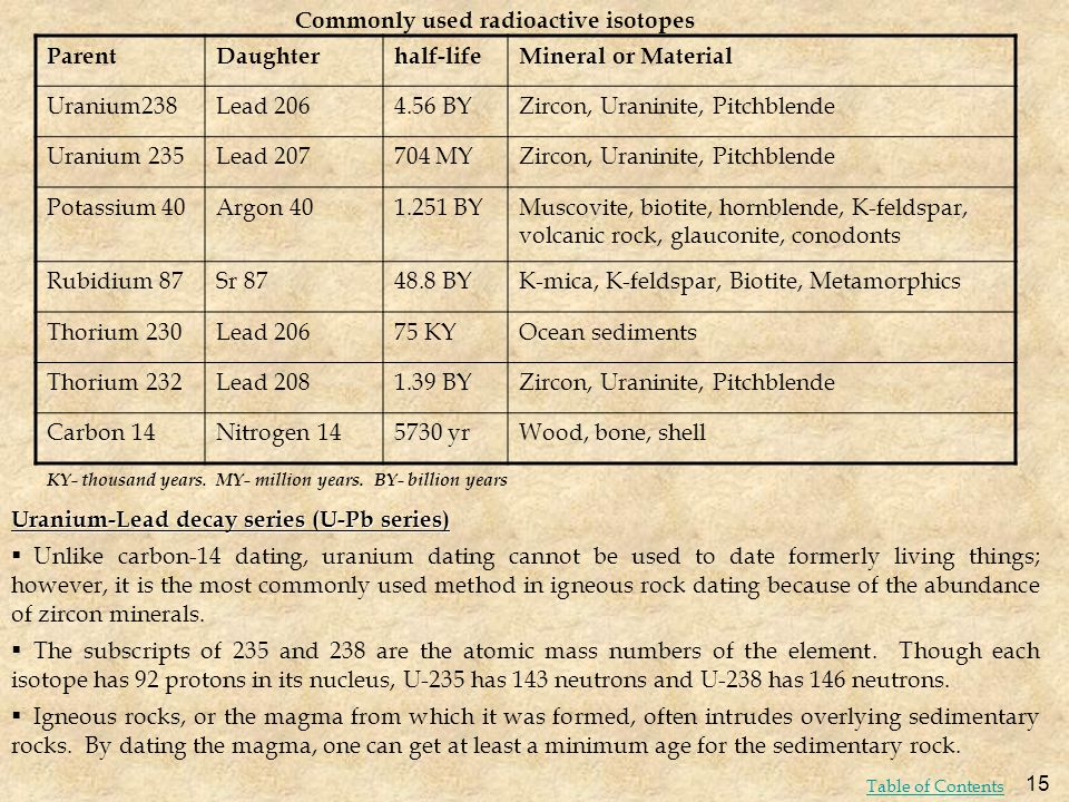 Commonly used radioactive isotopes