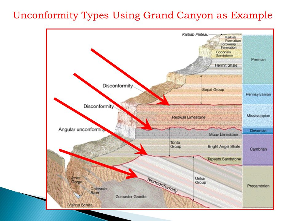 Unconformity Types Using Grand Canyon as Example