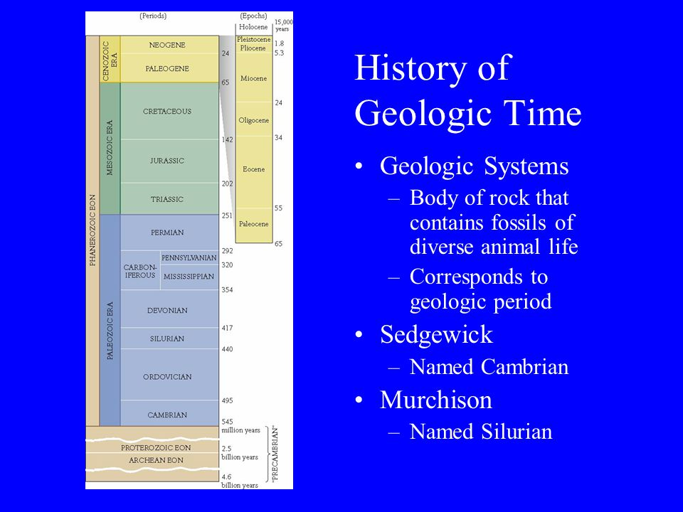 History of Geologic Time