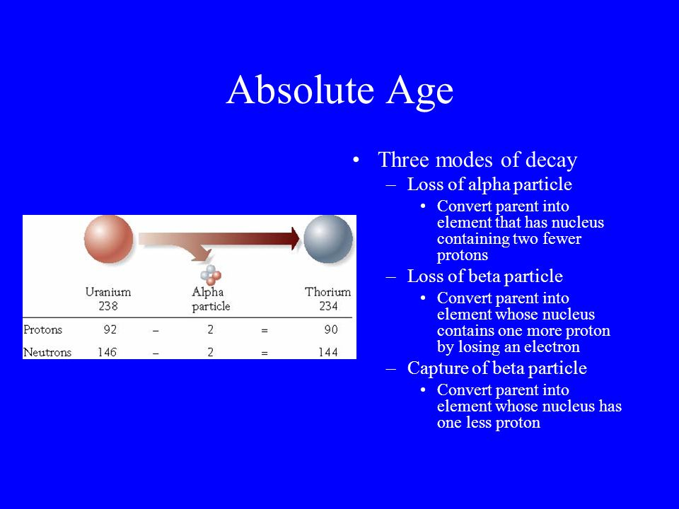 Absolute Age Three modes of decay Loss of alpha particle
