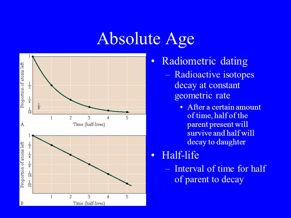 Absolute Age Radiometric dating Half-life
